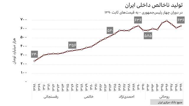 تولید ناخالص داخلی ایران از ۱۳۶۸ تا ۱۳۹۹ به قیمتهای ثابت ۱۳۹۰