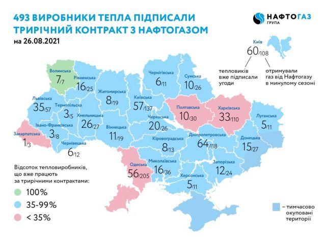 """На початок осені договори з """"Нафтогаз Трейдингом"""" мали 48% українських виробників тепла, що працювали з НАК """"Нафтогаз України"""" у минулому опалювальному сезоні"""