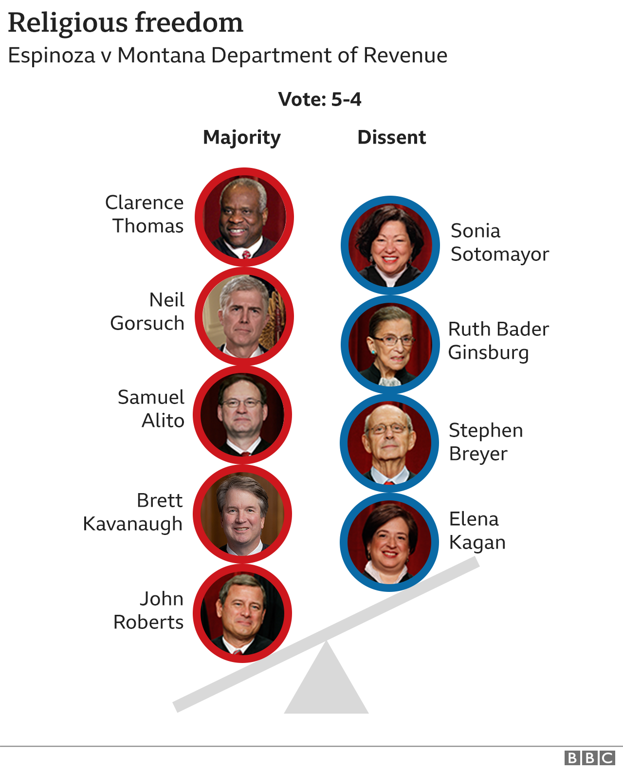 Graphic showing how justices voted on religious freedom