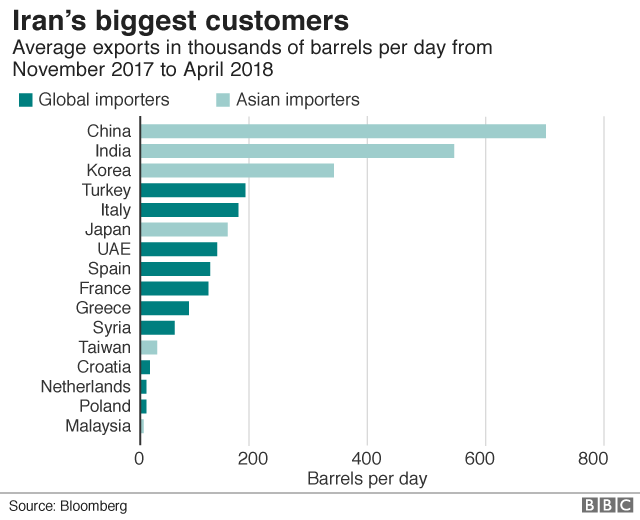 Graph showing Iran's largest customers, November 2017 to April 2018