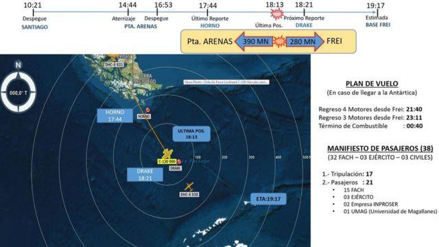 Imagen del recorrido del avión desaparecido