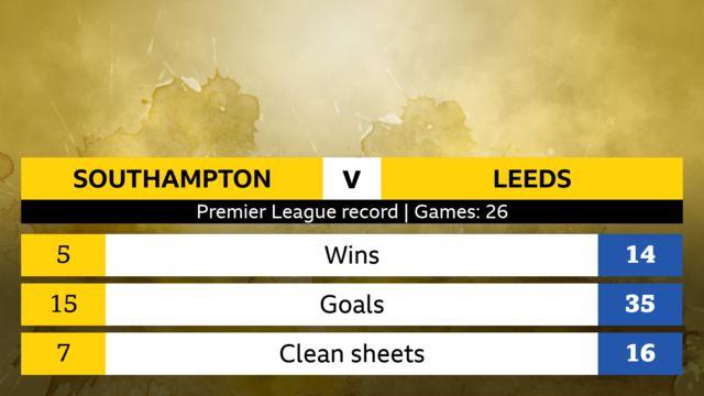 Premier League record, 26 games. Southampton: 5 wins, 15 goals, 7 clean sheets. Leeds United: 14 wins, 35 goals, 16 clean sheets