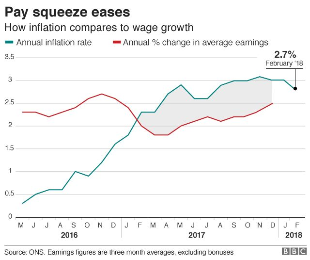 Inflation compares to wage growth graph