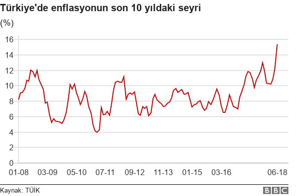 Enflasyon