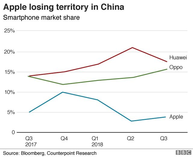 Apple marketshare in China