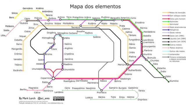 Tabela periódica em formato de linha de metrô, concebida pelo professor Mark Lorch e traduzida para o português pelo professor Luís Brudna Holzle