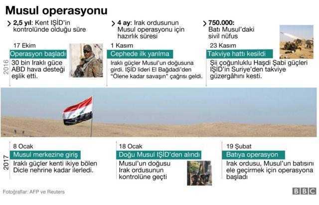 Musul operasyonu kronolojisi