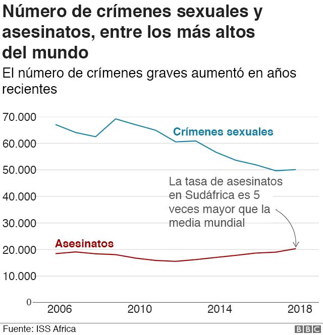 Gráfico crímenes Sudáfrica