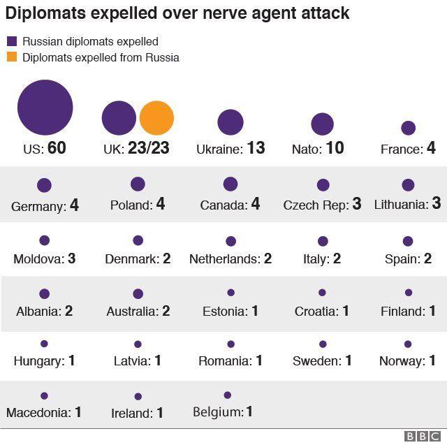 Số phái viên ngoại giao Nga bị trục xuất kể từ sau vụ tấn công đầu độc