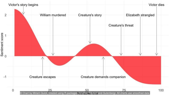 Credit: Chart by Miriam Quick, created using R packages Syuzhet, Tidytext and Gutenbergr. All charts use smoothed data