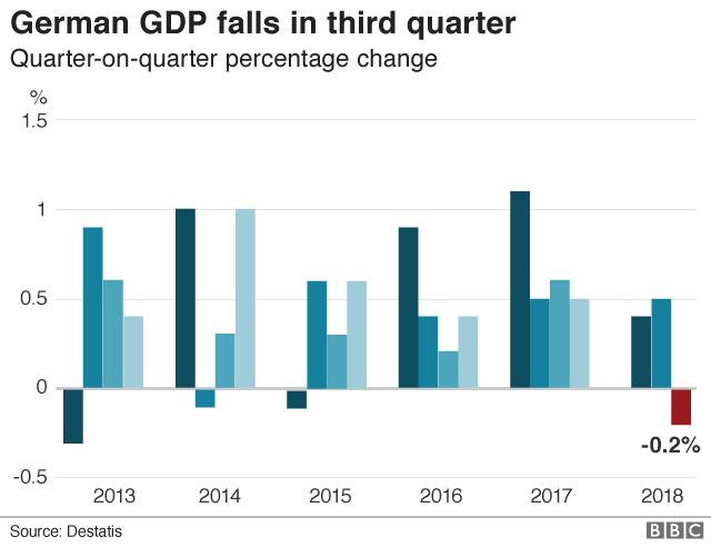 German GDP