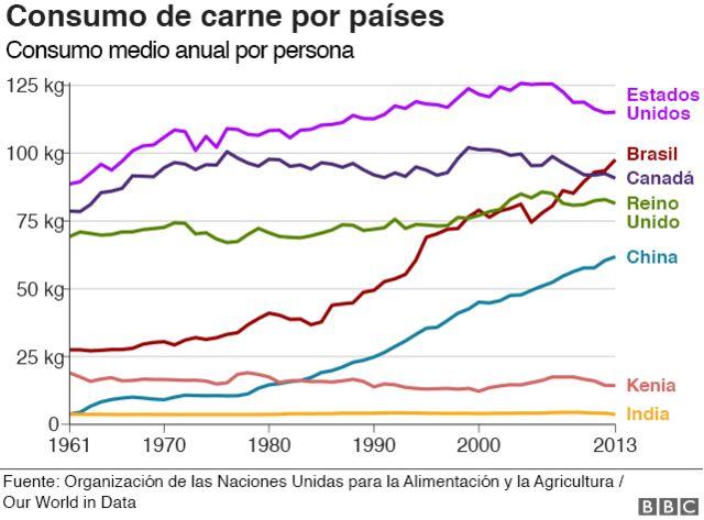 Gráfico consumo de carne por países