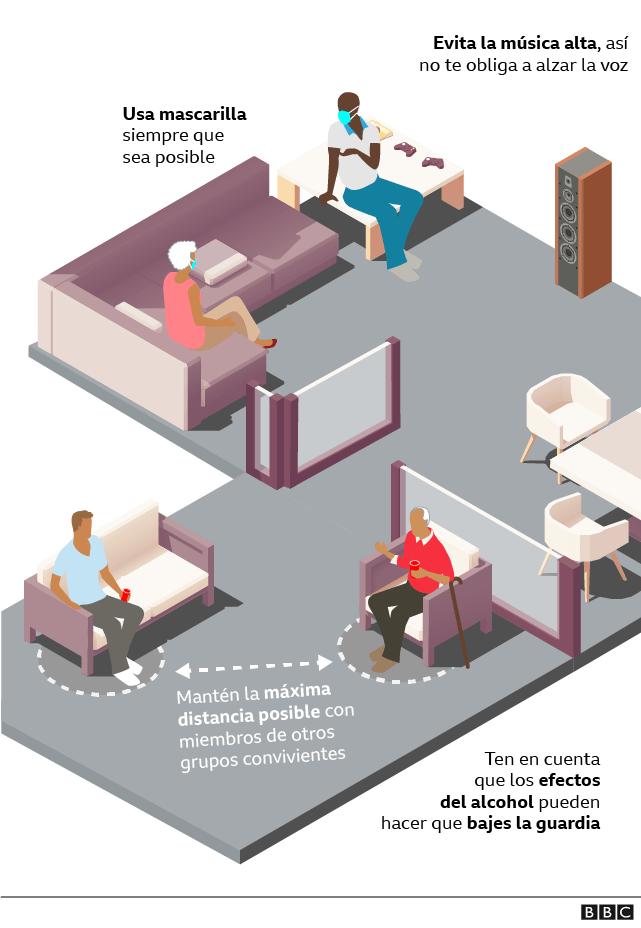 Gráfico sobre interacción de personas en las fiestas