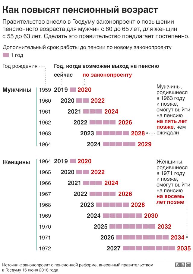 Можно ли получить пенсию позже срока что такое пенсионный балл в россии