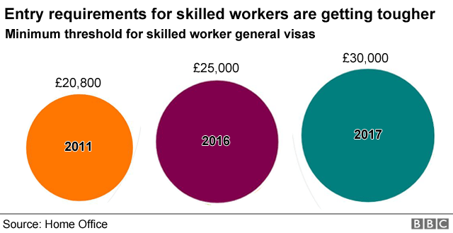 Chart showing entry requirements for skilled workers.