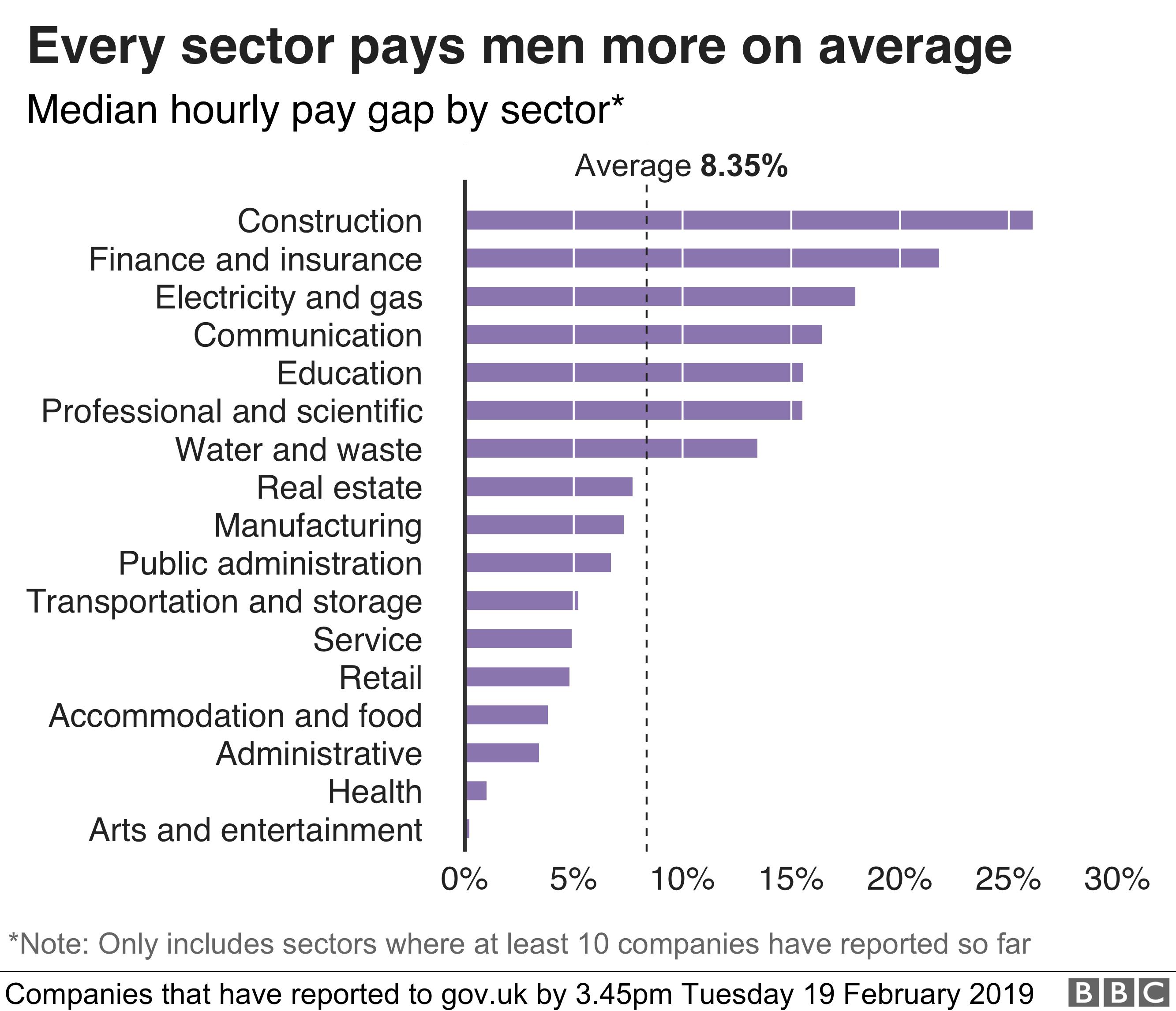 Gender pay gap grows at hundreds of big firms