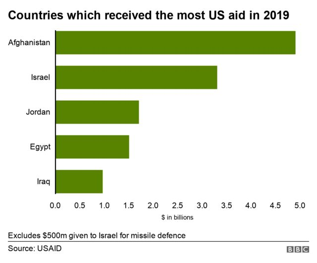 Countries with most US aid
