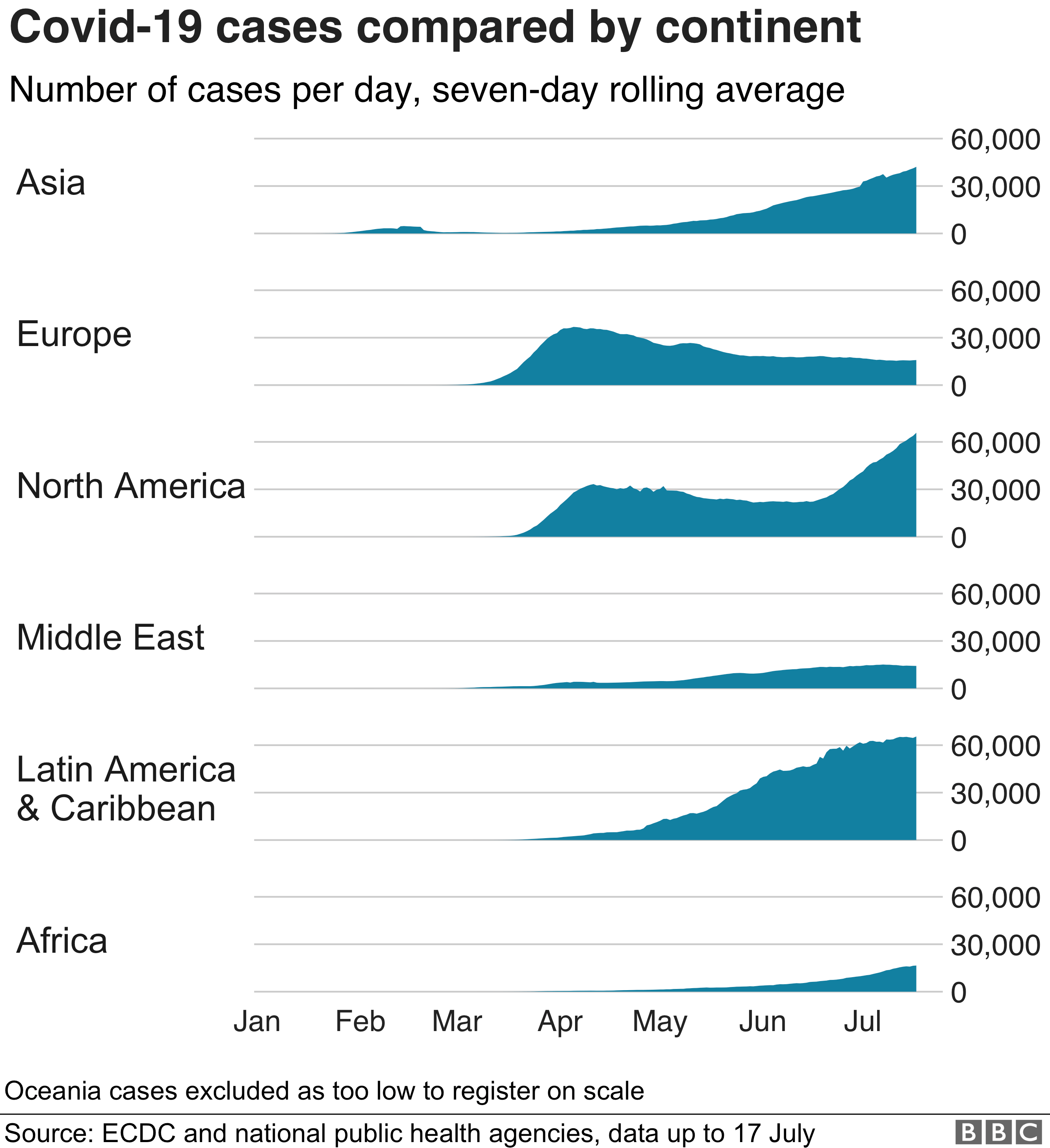 Chart showing rise in cases by continent