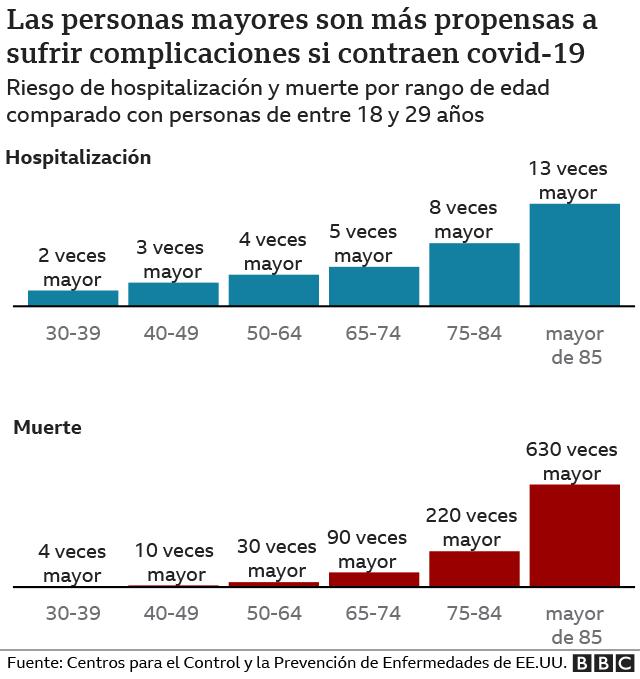 Gráfico comparativo entre personas mayores y jóvenes sobre complicaciones de enfermedades si contraen covid-19