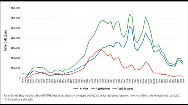 Gráfico de casos de malária no Brasil