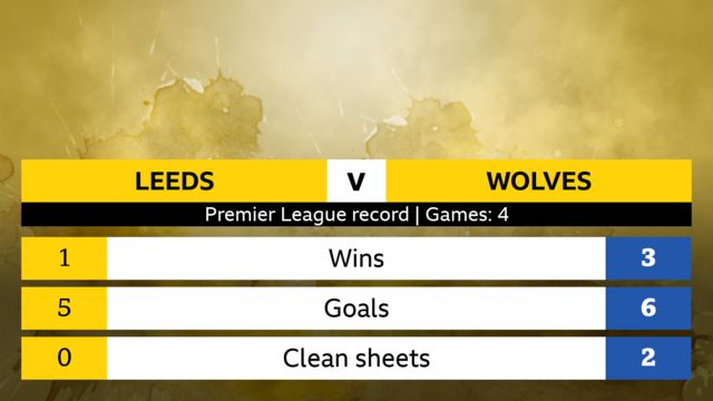 Leeds v Wolves Premier League head-to-head record, four games. Leeds: 1 win, 5 goals, 0 clean sheets. Wolves: 3 wins, 6 goals, 2 clean sheets.