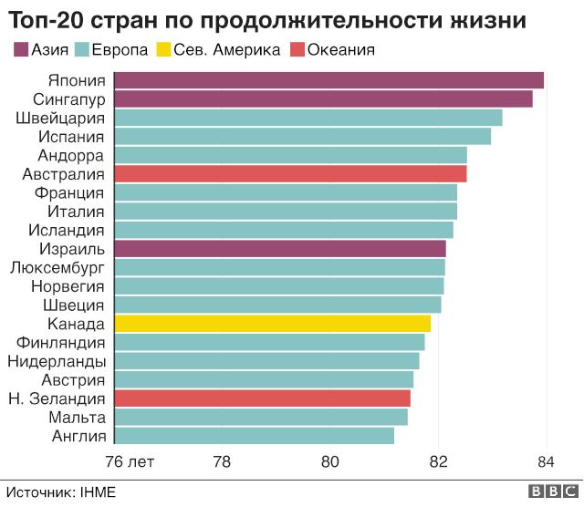 Топ-20 стран по продолжительности жизни