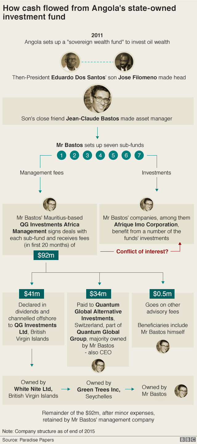 Graphic: How cash flowed from Angola's state-owed investment fund.