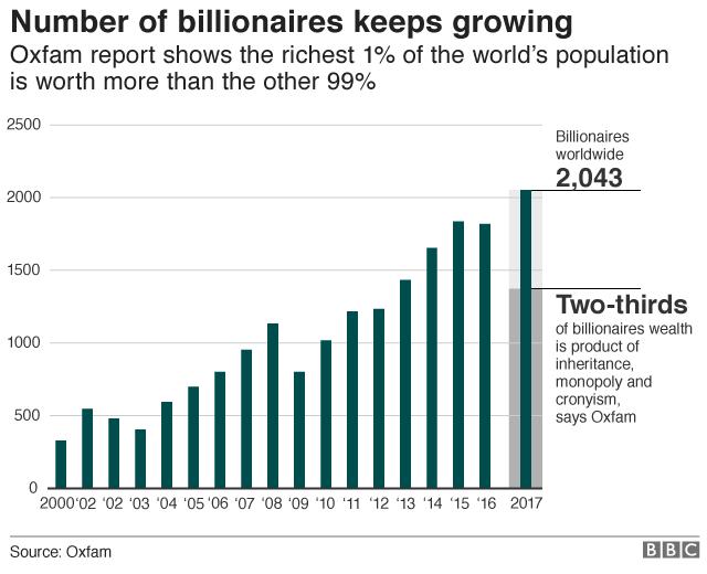 Number of Billionaires since 2000