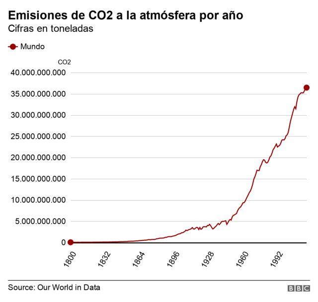 Gráfico emisión de CO2 en toneladas