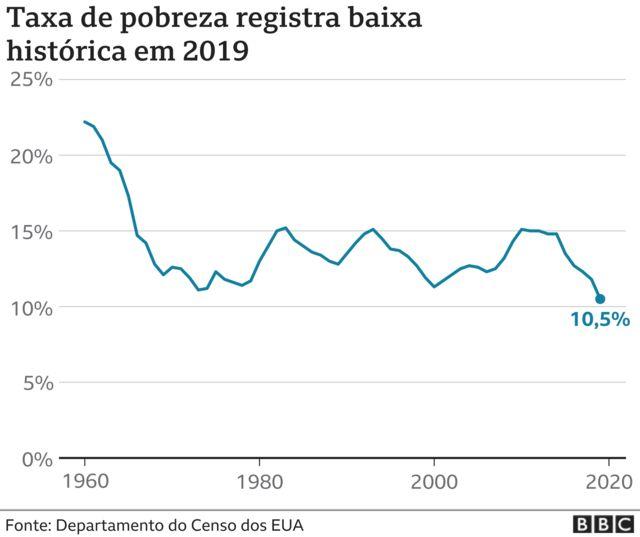 infográfico de pobreza