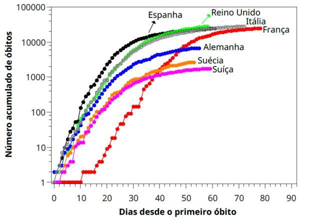 Gráfico mostra evolução de mortes por covid-19 na Europa