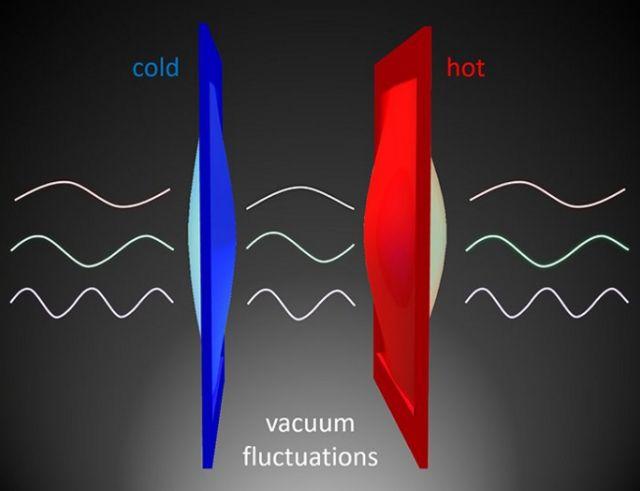 แผนภาพแสดงการถ่ายเทความร้อนผ่านช่องว่างสุญญากาศที่มีความผันผวนทางควอนตัมอยู่