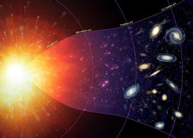 Big Bang a las primeras galaxias