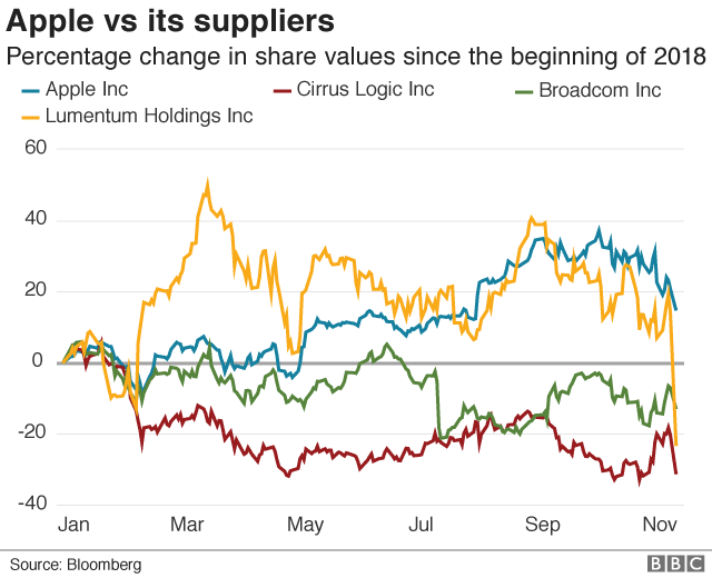 Apple vs suppliers share prices