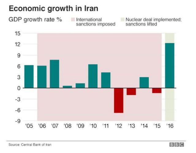 伊朗经济增长示意图