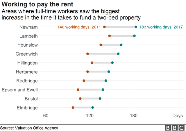 Chart showing the local authority areas with the biggest increase in the number of days it would take to pay the rent.