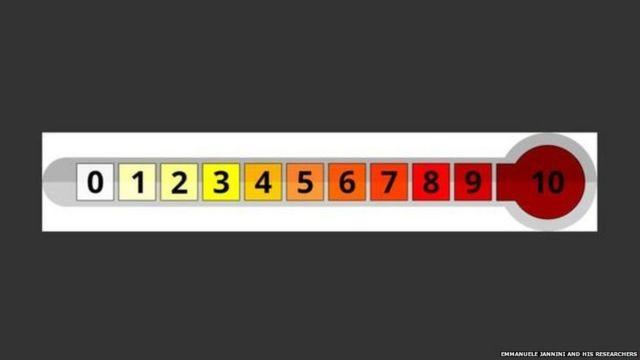 इस स्केल में 0 का मतलब है ओर्गेज्म प्राप्त नहीं हुआ जबकि 10 का मतलब है पूर्ण संतुष्टि