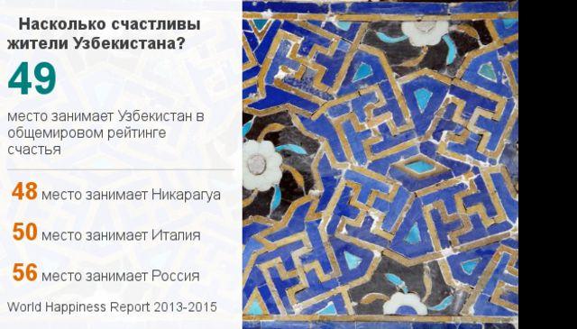 Рейтинг счастья в Узбекистане