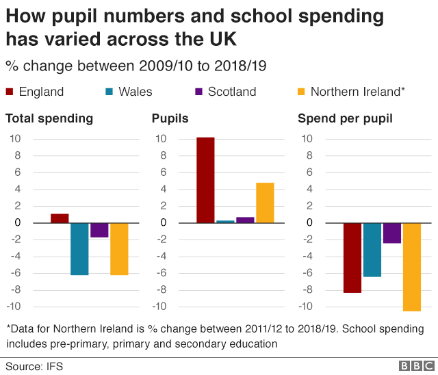 Chart showing how pupil numbers and school spending have varied across the UK