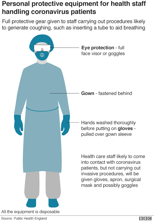 Personal protective gear includes eye protection, a mask, a gown and gloves
