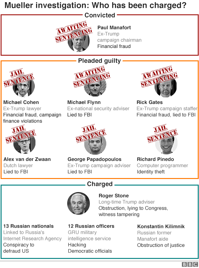Graphic showing who has been charged in the Mueller probe