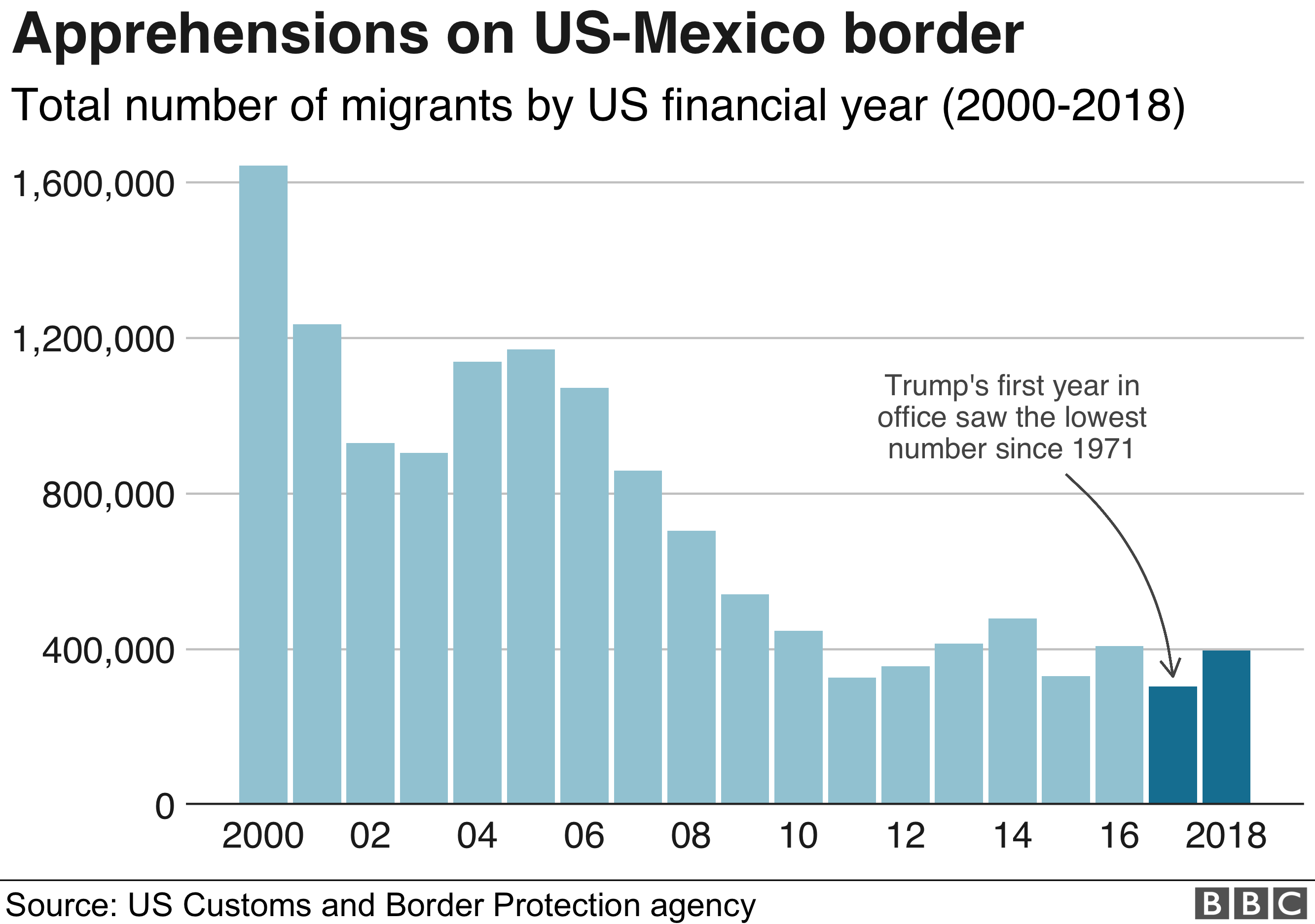 Viewpoint: Why Trump may win his legal fight over border wall