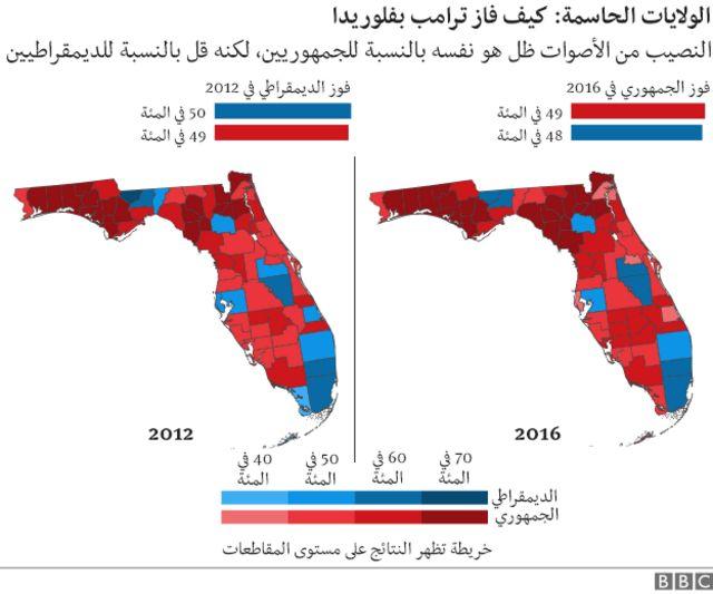 توزيع الاصوات في ولاية فلوريدا