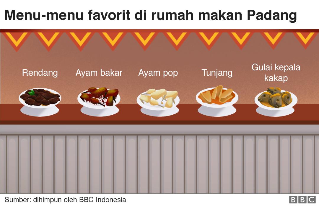Nasi Padang Sejarah Kalori Dan Semua Hal Yang Perlu Anda Ketahui Bbc News Indonesia