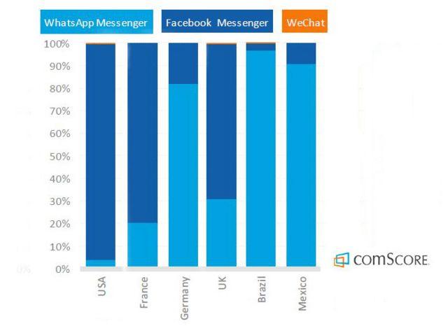 Gráfico da percentagem de minutos gastos em cada app de mensagem, por país; no Brasil e no México, domínio é do WhatsApp
