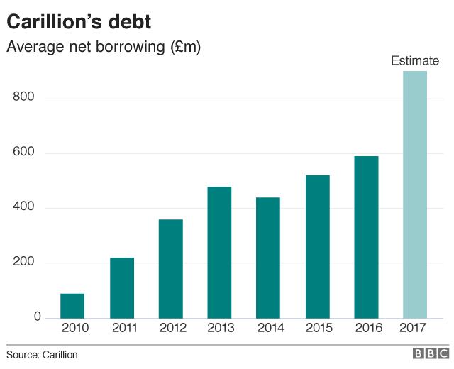 Carillion debt chart