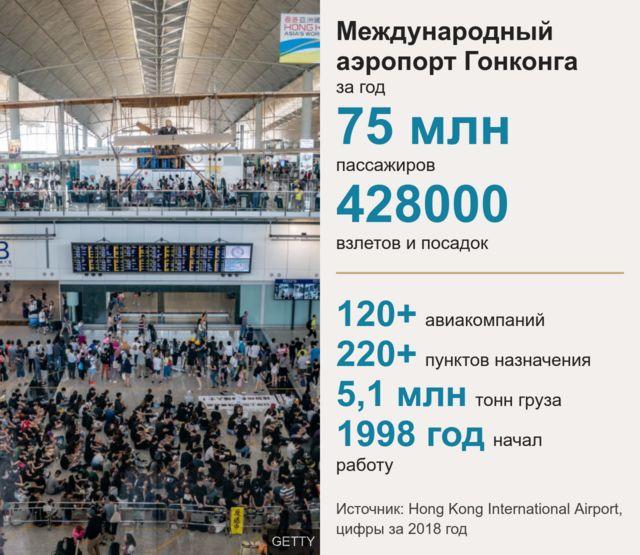 Аэропорт Гонконга - статистика
