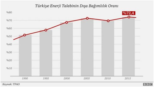Türkiye'nin enerjide dışa bağımlılık oranı