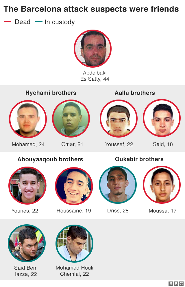 Infographic showing headshots of the Barcelona attackers
