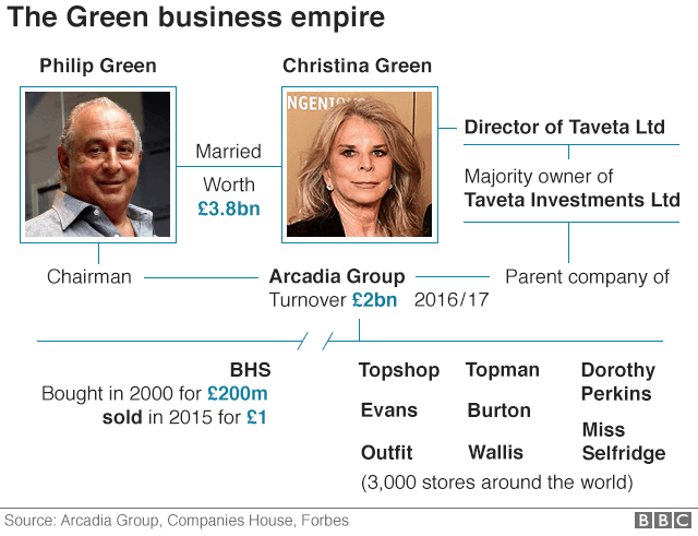 Graphic showing Philip and Christina Green's empire